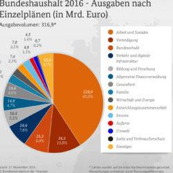 Bundeshaushalt 2016